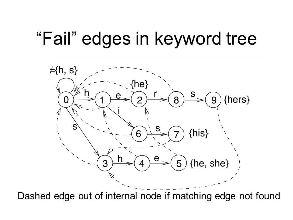 Fail edges in keyword tree Dashed edge out of internal node if matching edge not found