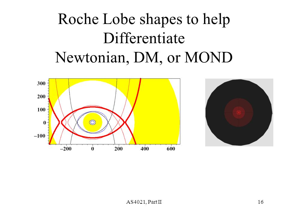 AS4021, Part II16 Roche Lobe shapes to help Differentiate Newtonian, DM, or MOND