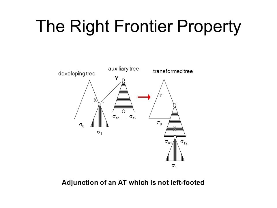 The Right Frontier Property X Y  X Y developing tree auxiliary tree transformed tree Adjunction of an AT which is not left-footed  a2  a1 11 00 11 00  a2  a1