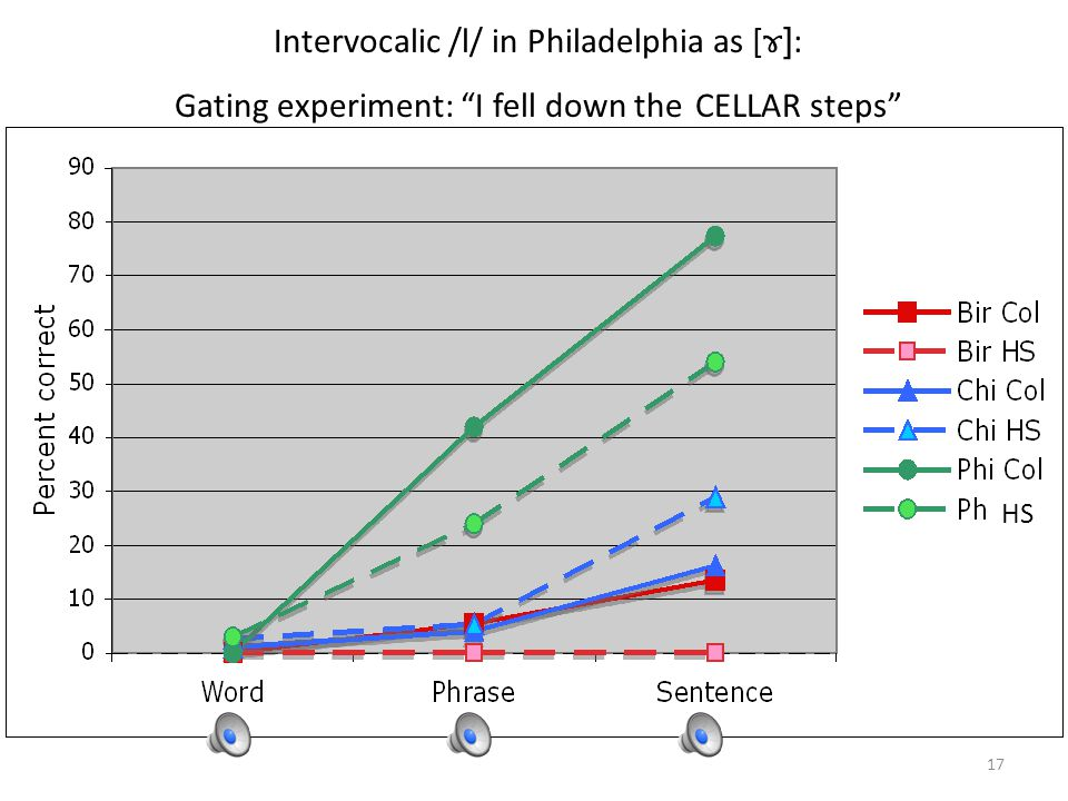 Gating Experiment, Project on Cross-Dialectal Comprehension: Philadelphia Word PhraseSentence 1.