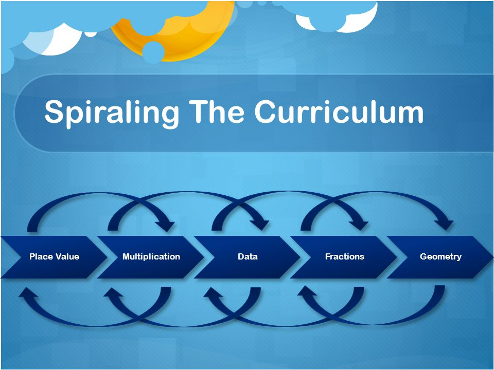 Spiraling The Curriculum Place ValueMultiplicationDataFractionsGeometry