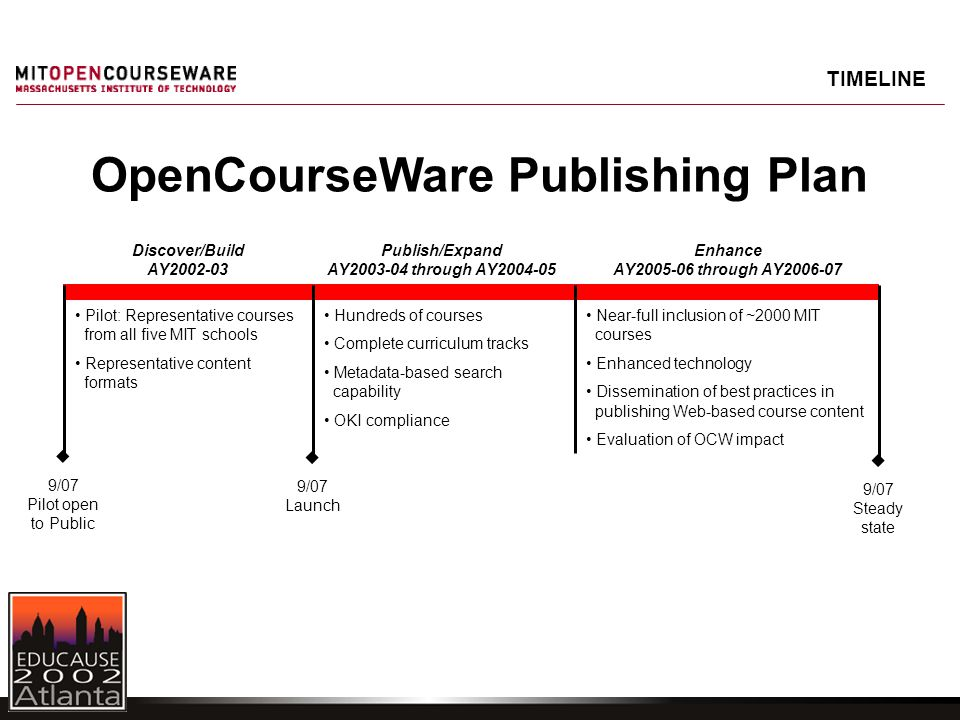 TIMELINE OpenCourseWare Publishing Plan Discover/Build AY2002-03 Publish/Expand AY2003-04 through AY2004-05 Enhance AY2005-06 through AY2006-07 Hundreds of courses Complete curriculum tracks Metadata-based search capability OKI compliance Pilot: Representative courses from all five MIT schools Representative content formats Near-full inclusion of ~2000 MIT courses Enhanced technology Dissemination of best practices in publishing Web-based course content Evaluation of OCW impact  9/07 Steady state  9/07 Launch  9/07 Pilot open to Public