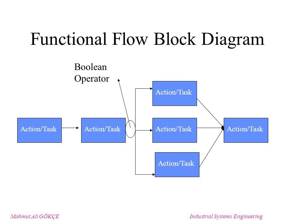 35 mahmut ali g�k�eindustrial systems engineering functional flow block  diagram action/task boolean operator action/task