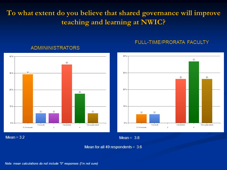 To what extent do you believe that shared governance will improve teaching and learning at NWIC.