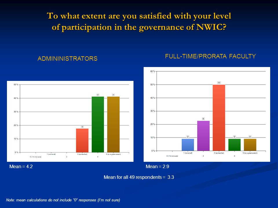 To what extent are you satisfied with your level of participation in the governance of NWIC.