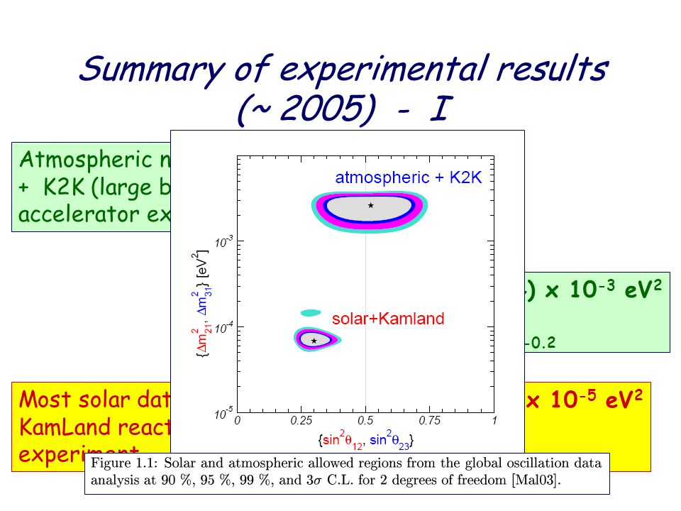 Summary of experimental results (~ 2005) - I Most solar data + KamLand reactor experiment  m 2 21 = (7 +2.0 –3.0 ) x 10 -5 eV 2 sin 2 (2  12 ) = 0.8 +0.2 -0.2 Atmospheric neutrinos + K2K (large baseline accelerator experiment) |  m 2 32 | = (2 +1.0 –0.7 ) x 10 -3 eV 2 sin 2 (2  32 ) = 1.0 +0.0 -0.2