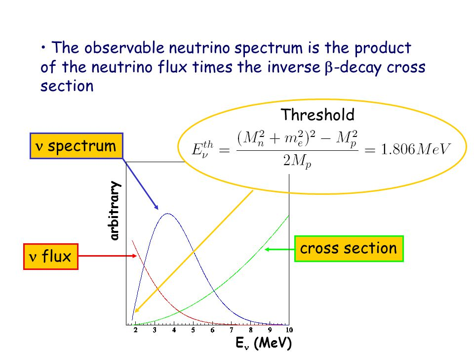 The observable neutrino spectrum is the product of the neutrino flux times the inverse  -decay cross section spectrumcross section flux arbitrary E (MeV) Threshold