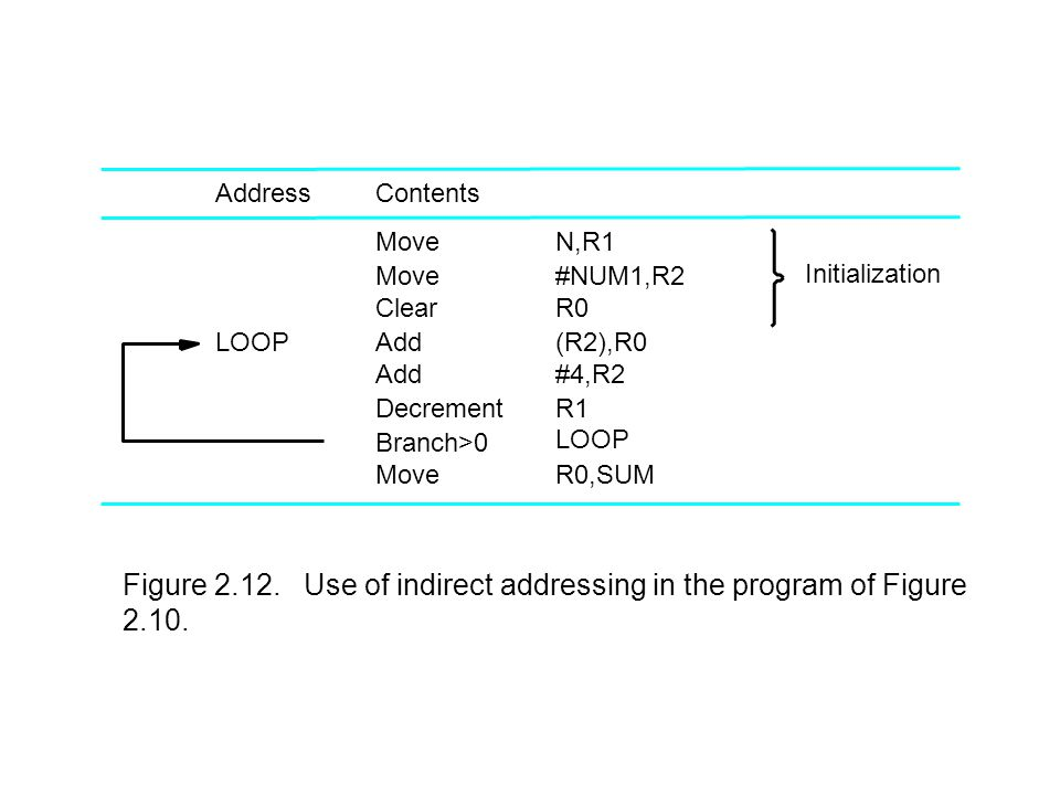 ClearR0 Contents Move Add Decrement Add LOOP Initialization LOOP Address Figure 2.12.