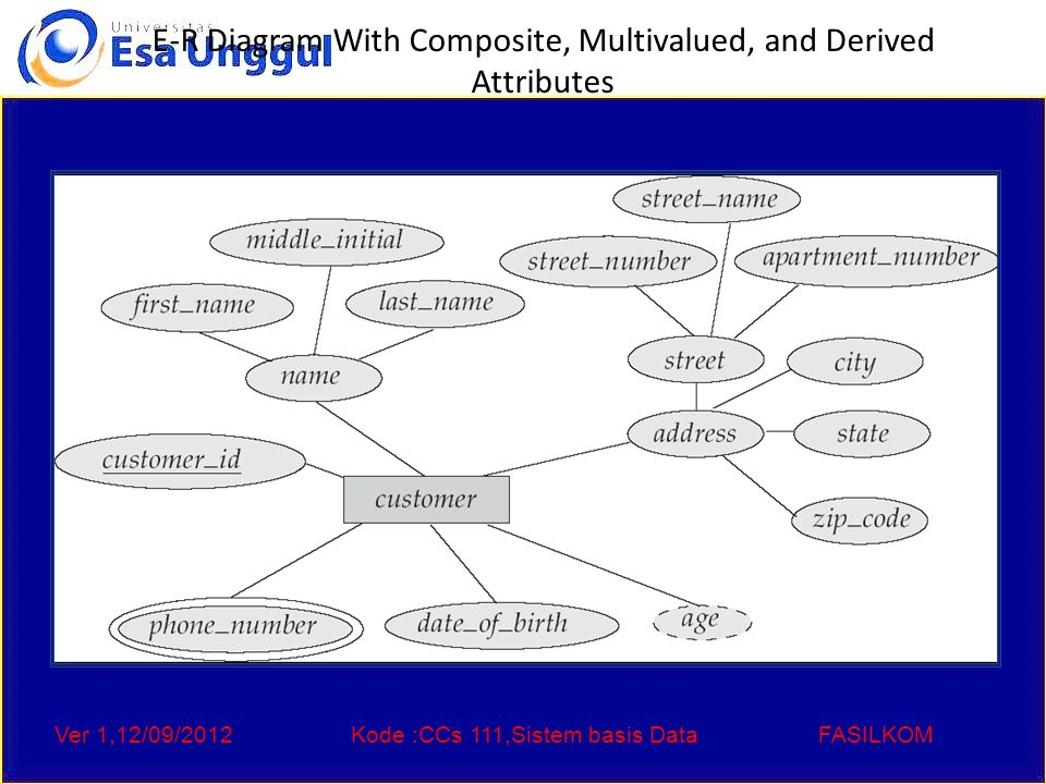 Ver 1,12/09/2012Kode :CCs 111,Sistem basis DataFASILKOM E-R Diagram With Composite, Multivalued, and Derived Attributes
