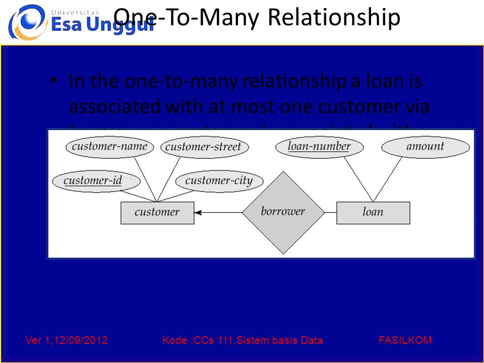 Ver 1,12/09/2012Kode :CCs 111,Sistem basis DataFASILKOM One-To-Many Relationship In the one-to-many relationship a loan is associated with at most one customer via borrower, a customer is associated with several (including 0) loans via borrower