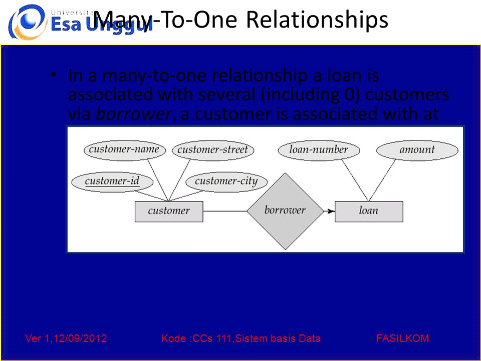 Ver 1,12/09/2012Kode :CCs 111,Sistem basis DataFASILKOM Many-To-One Relationships In a many-to-one relationship a loan is associated with several (including 0) customers via borrower, a customer is associated with at most one loan via borrower