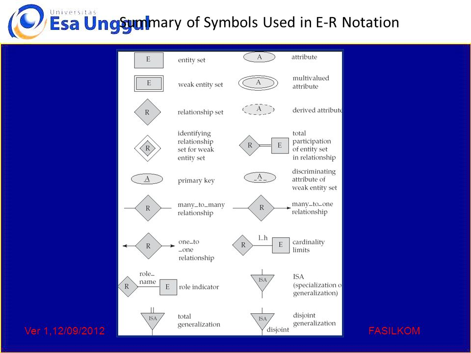 Ver 1,12/09/2012Kode :CCs 111,Sistem basis DataFASILKOM Summary of Symbols Used in E-R Notation