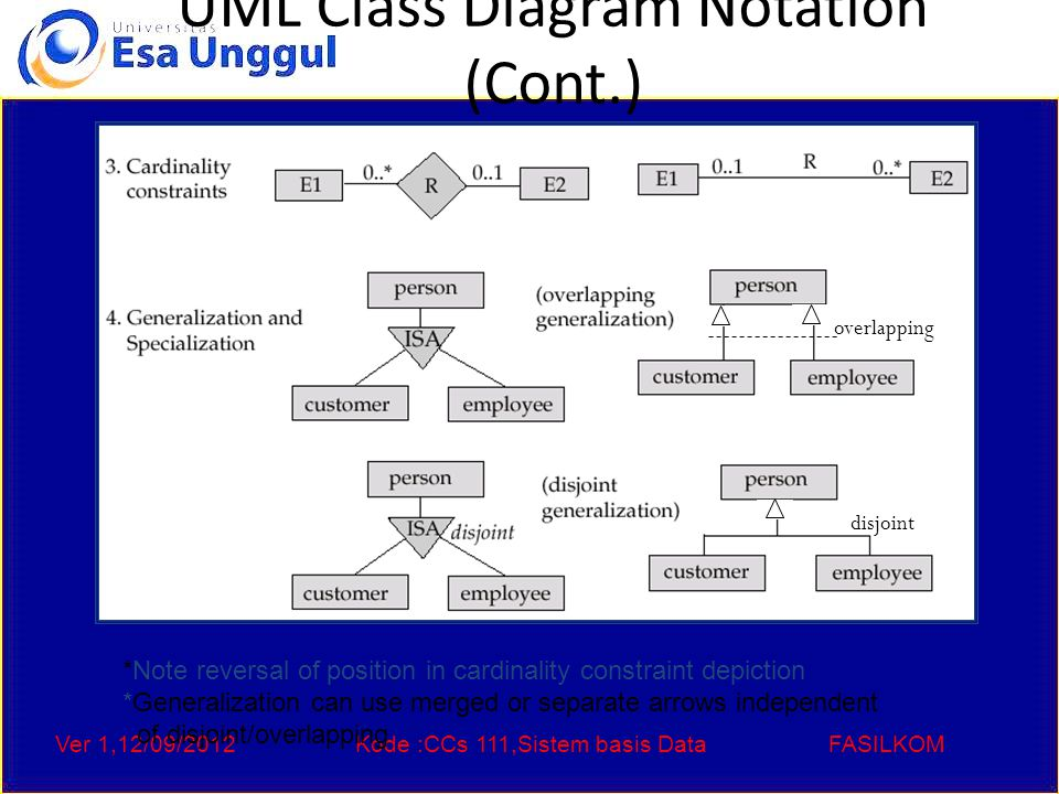 Ver 1,12/09/2012Kode :CCs 111,Sistem basis DataFASILKOM UML Class Diagram Notation (Cont.) *Note reversal of position in cardinality constraint depiction *Generalization can use merged or separate arrows independent of disjoint/overlapping overlapping disjoint