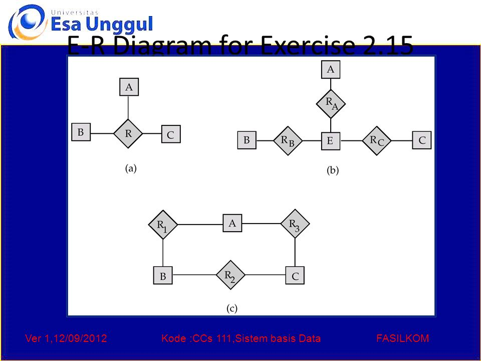 Ver 1,12/09/2012Kode :CCs 111,Sistem basis DataFASILKOM E-R Diagram for Exercise 2.15