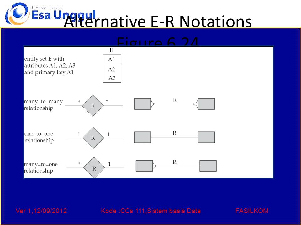 Ver 1,12/09/2012Kode :CCs 111,Sistem basis DataFASILKOM Alternative E-R Notations Figure 6.24
