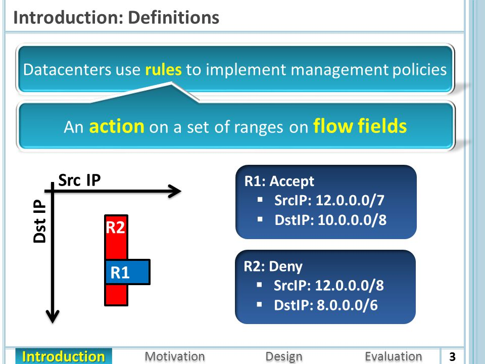 Motivation Design Evaluation Introduction Introduction: Definitions 3 Datacenters use rules to implement management policies R2 R1 Src IP R1: Accept  SrcIP: 12.0.0.0/7  DstIP: 10.0.0.0/8 An action on a set of ranges on flow fields Dst IP R2: Deny  SrcIP: 12.0.0.0/8  DstIP: 8.0.0.0/6