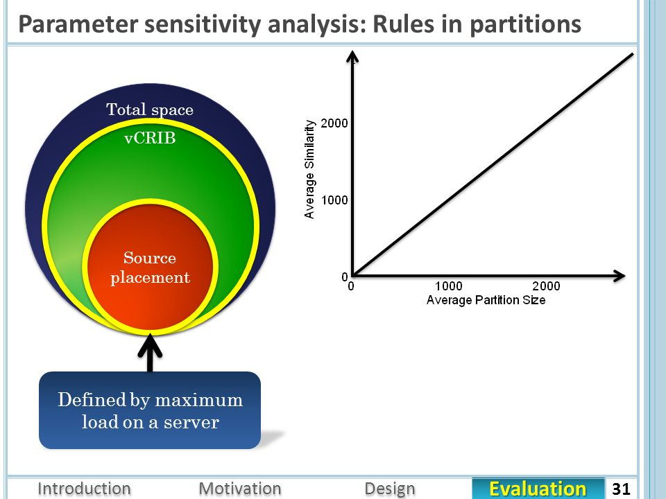 Evaluation Introduction Motivation Design Parameter sensitivity analysis: Rules in partitions 31 Total space vCRIB Defined by maximum load on a server Feasible Source placement