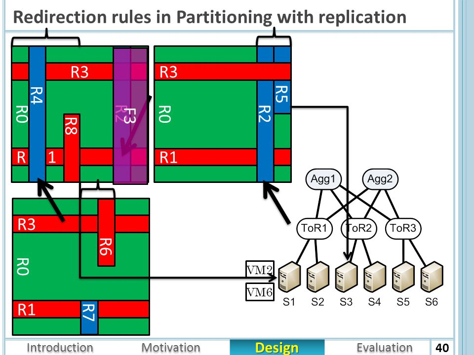 Introduction Design Motivation Evaluation Redirection rules in Partitioning with replication 40 R0 R3 R1 R7 R6 R0 R 1 R8 R3 R4 R0 R1 R5 R2 R3 VM6 VM2 R2 F3