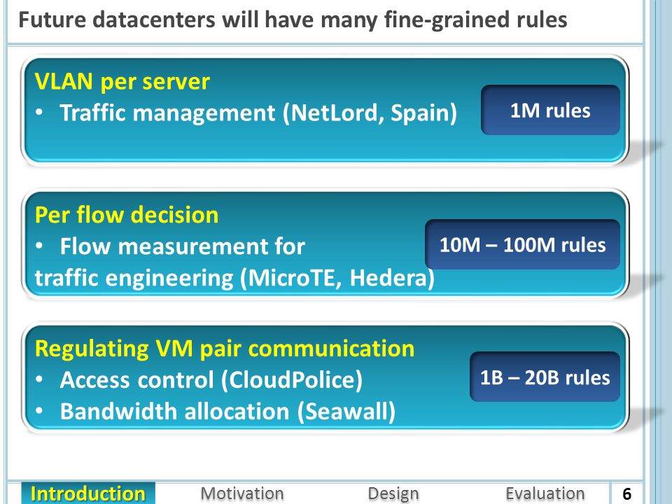 Motivation Design Evaluation Introduction Future datacenters will have many fine-grained rules 6 Regulating VM pair communication Access control (CloudPolice) Bandwidth allocation (Seawall) Per flow decision Flow measurement for traffic engineering (MicroTE, Hedera) VLAN per server Traffic management (NetLord, Spain) 1B – 20B rules 10M – 100M rules 1M rules
