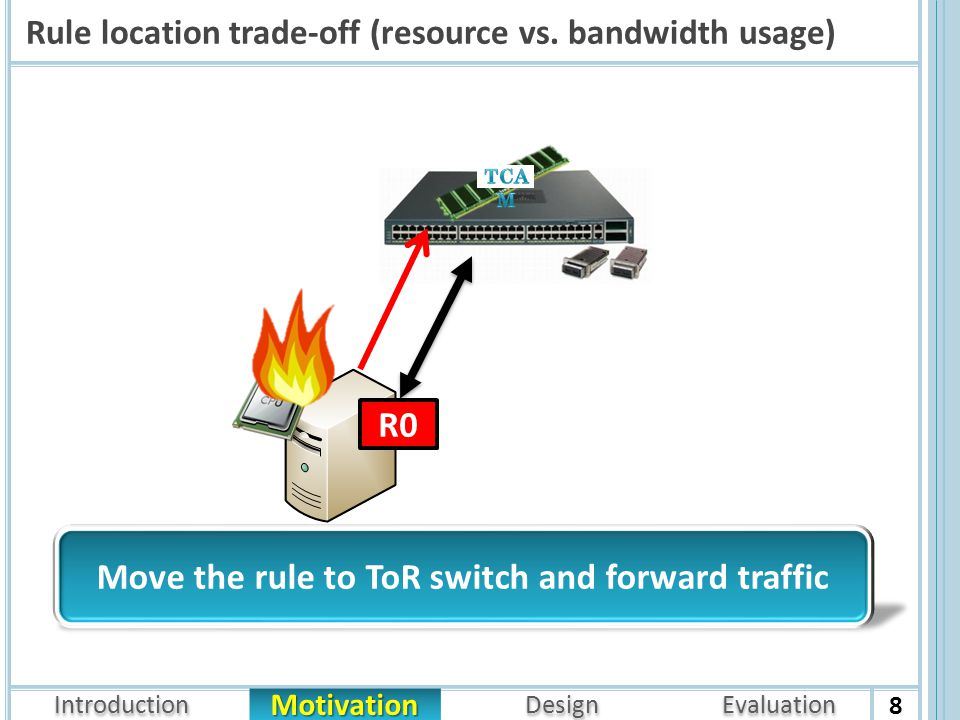 Introduction Architecture Motivation Design Evaluation Rule location trade-off (resource vs.