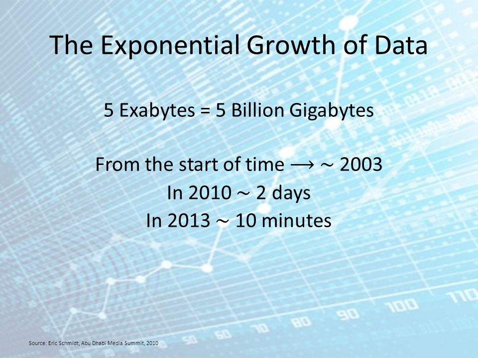 The Exponential Growth of Data 5 Exabytes = 5 Billion Gigabytes From the start of time ∼ 2003 In 2010 ∼ 2 days In 2013 ∼ 10 minutes Source: Eric Schmidt, Abu Dhabi Media Summit, 2010