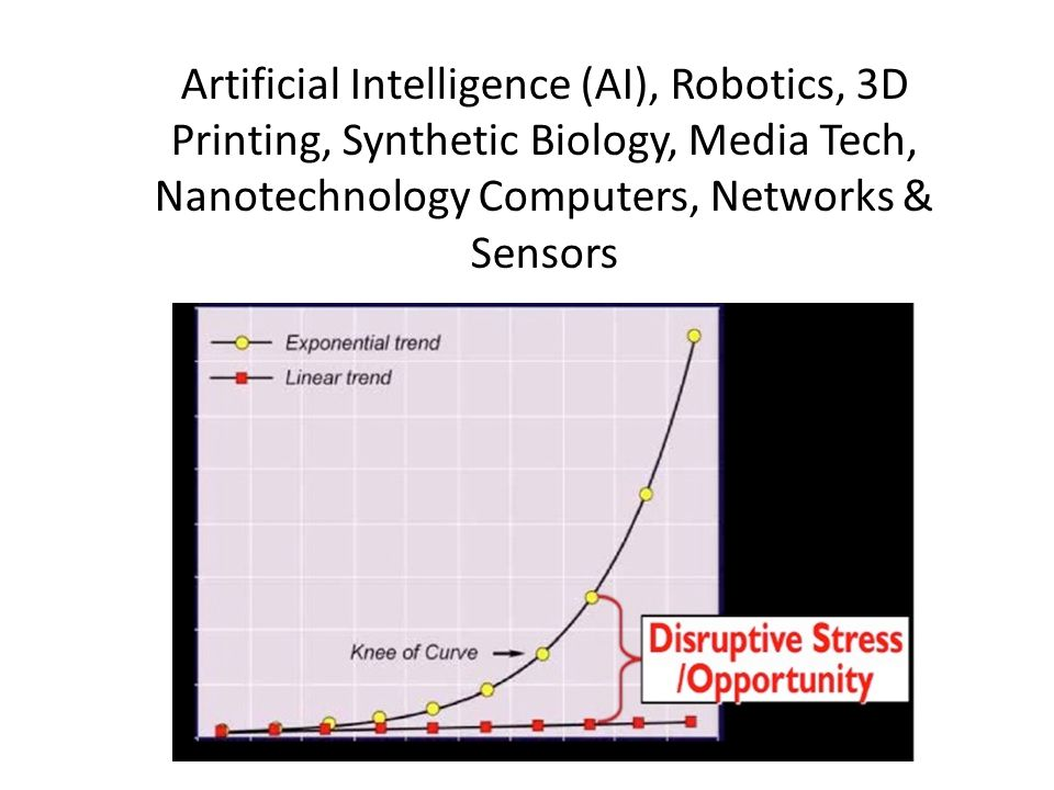 Artificial Intelligence (AI), Robotics, 3D Printing, Synthetic Biology, Media Tech, Nanotechnology Computers, Networks & Sensors