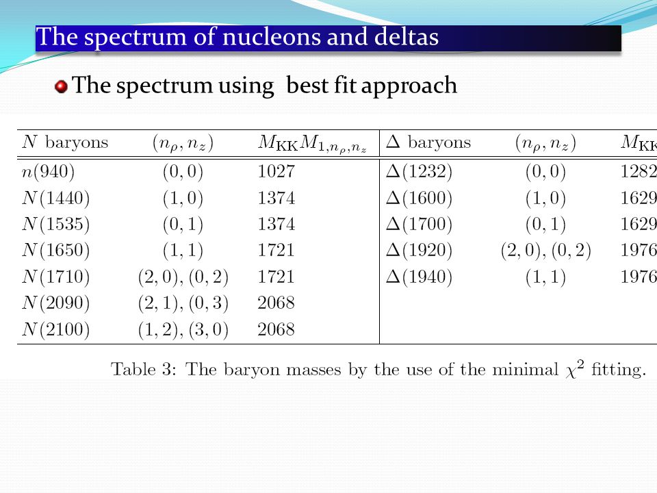 The spectrum of nucleons and deltas The spectrum using best fit approach