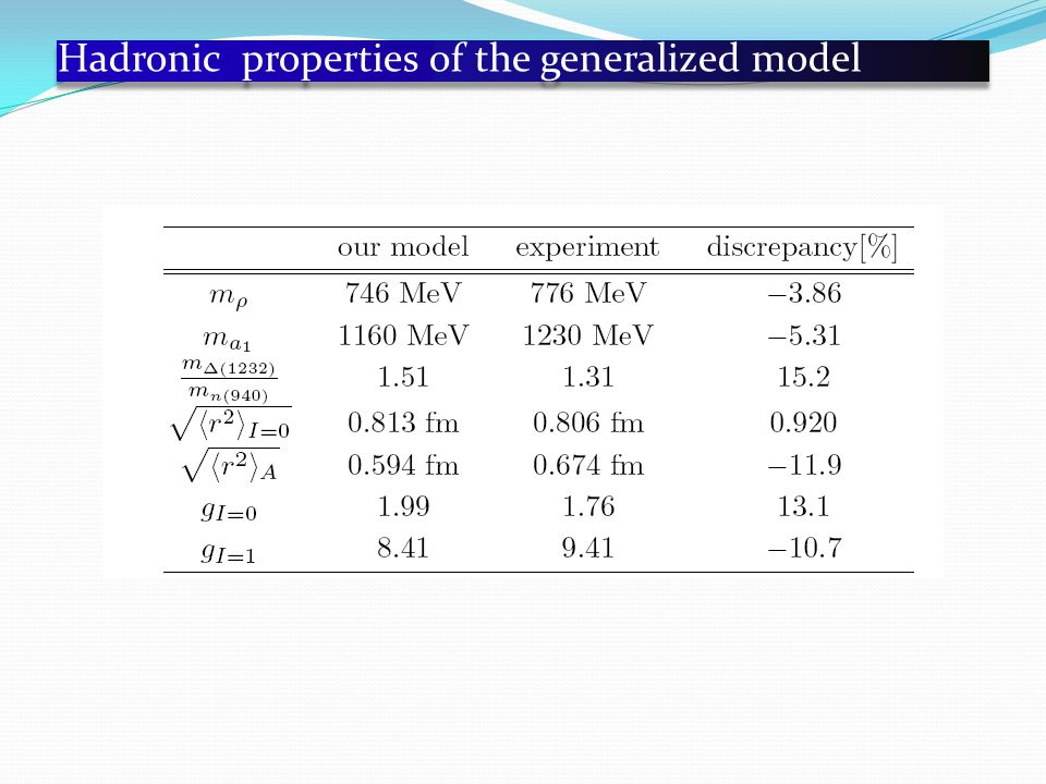 Hadronic properties of the generalized model