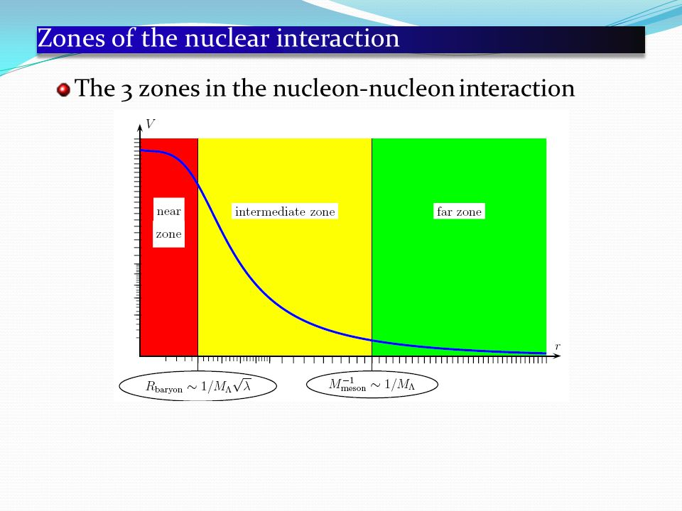 Zones of the nuclear interaction The 3 zones in the nucleon-nucleon interaction