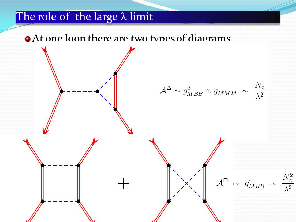The role of the large limit At one loop there are two types of diagrams
