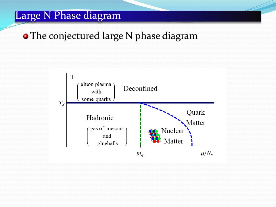 Large N Phase diagram The conjectured large N phase diagram