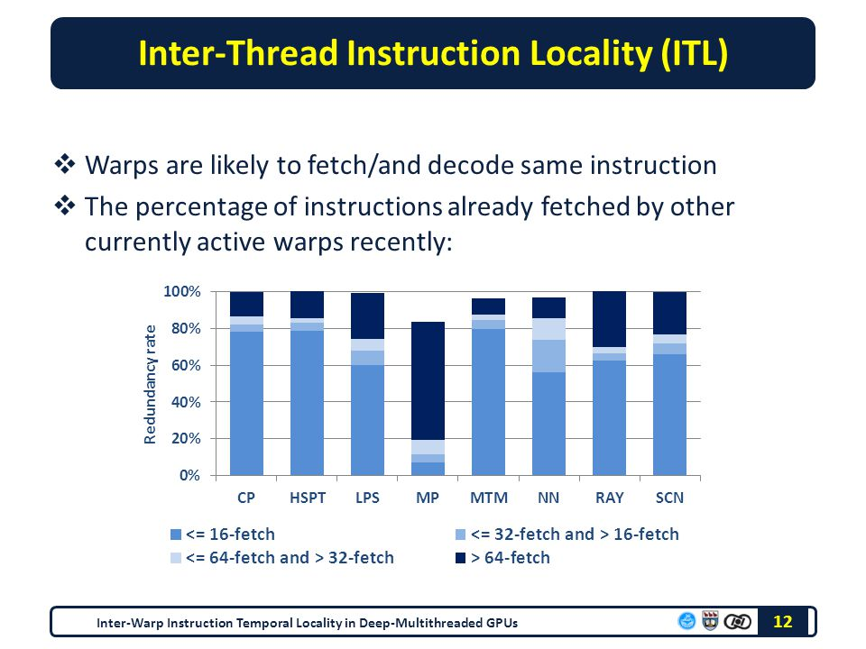 Inter-Thread Instruction Locality (ITL)  Warps are likely to fetch/and decode same instruction  The percentage of instructions already fetched by other currently active warps recently: 12 Inter-Warp Instruction Temporal Locality in Deep-Multithreaded GPUs