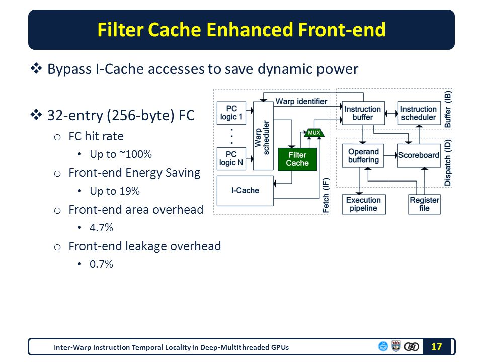 Filter Cache Enhanced Front-end  Bypass I-Cache accesses to save dynamic power  32-entry (256-byte) FC o FC hit rate Up to ~100% o Front-end Energy Saving Up to 19% o Front-end area overhead 4.7% o Front-end leakage overhead 0.7% 17 Inter-Warp Instruction Temporal Locality in Deep-Multithreaded GPUs