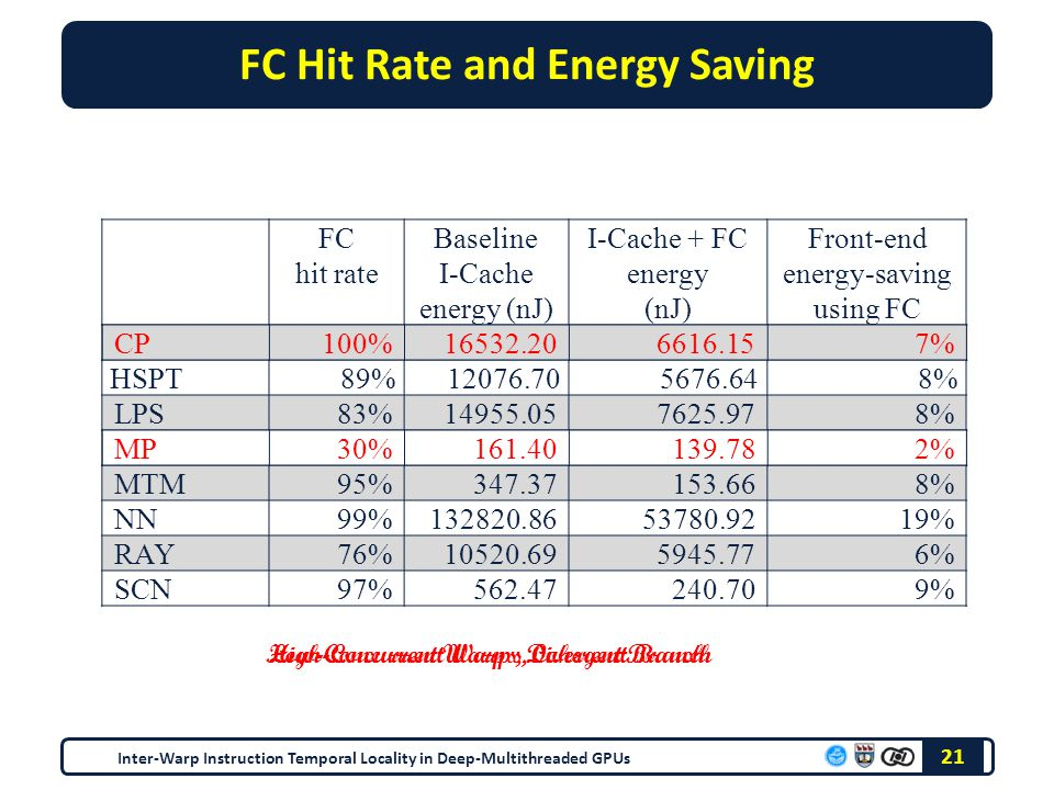 FC Hit Rate and Energy Saving FC hit rate Baseline I-Cache energy (nJ) I-Cache + FC energy (nJ) Front-end energy-saving using FC CP100%16532.206616.157% HSPT 89%12076.705676.648% LPS83%14955.057625.978% MP30%161.40139.782% MTM95%347.37153.668% NN99%132820.8653780.9219% RAY76%10520.695945.776% SCN97%562.47240.709% Inter-Warp Instruction Temporal Locality in Deep-Multithreaded GPUs 21 Low-Concurrent Warps, Divergent BranchHigh-Concurrent Warps, Coherent Branch MP30%161.40139.782% CP100%16532.206616.157%