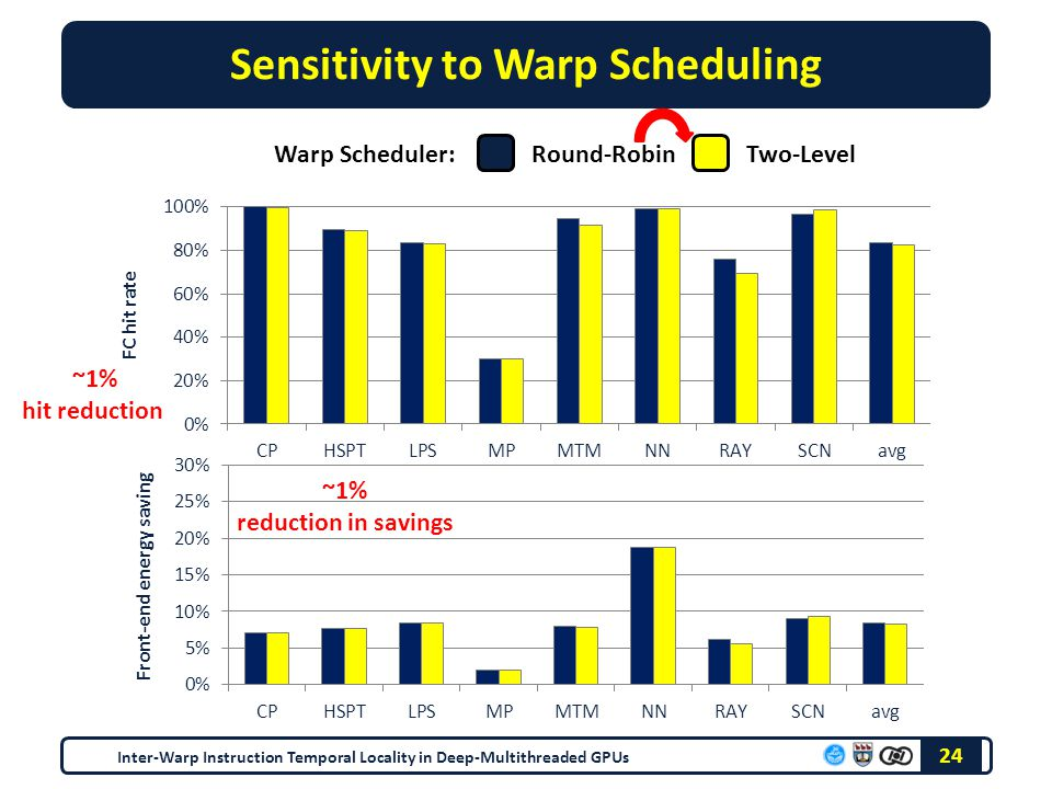 Sensitivity to Warp Scheduling 24 Inter-Warp Instruction Temporal Locality in Deep-Multithreaded GPUs Round-RobinTwo-LevelWarp Scheduler: ~1% hit reduction ~1% reduction in savings