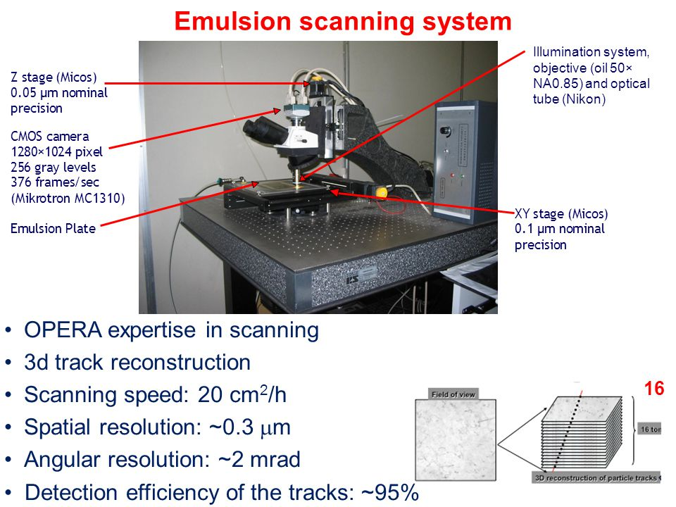16 Emulsion scanning system OPERA expertise in scanning 3d track reconstruction Scanning speed: 20 cm 2 /h Spatial resolution: ~0.3  m Angular resolution: ~2 mrad Detection efficiency of the tracks: ~95% CMOScamera 1280×1024 pixel 256 gray levels 376 frames/sec (Mikrotron MC1310) XY stage (Micos) 0.1 µm nominal precision Emulsion Plate Z stage (Micos) 0.05 µm nominal precision Illumination system, objective (oil 50× NA0.85) and optical tube (Nikon)