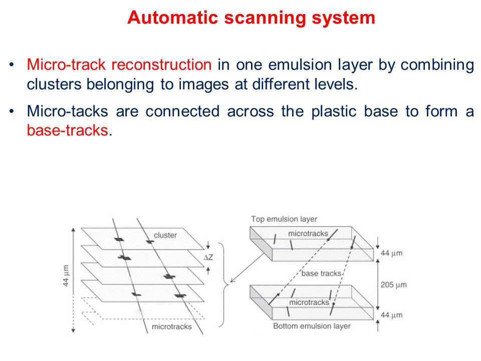 Automatic scanning system Micro-track reconstruction in one emulsion layer by combining clusters belonging to images at different levels.