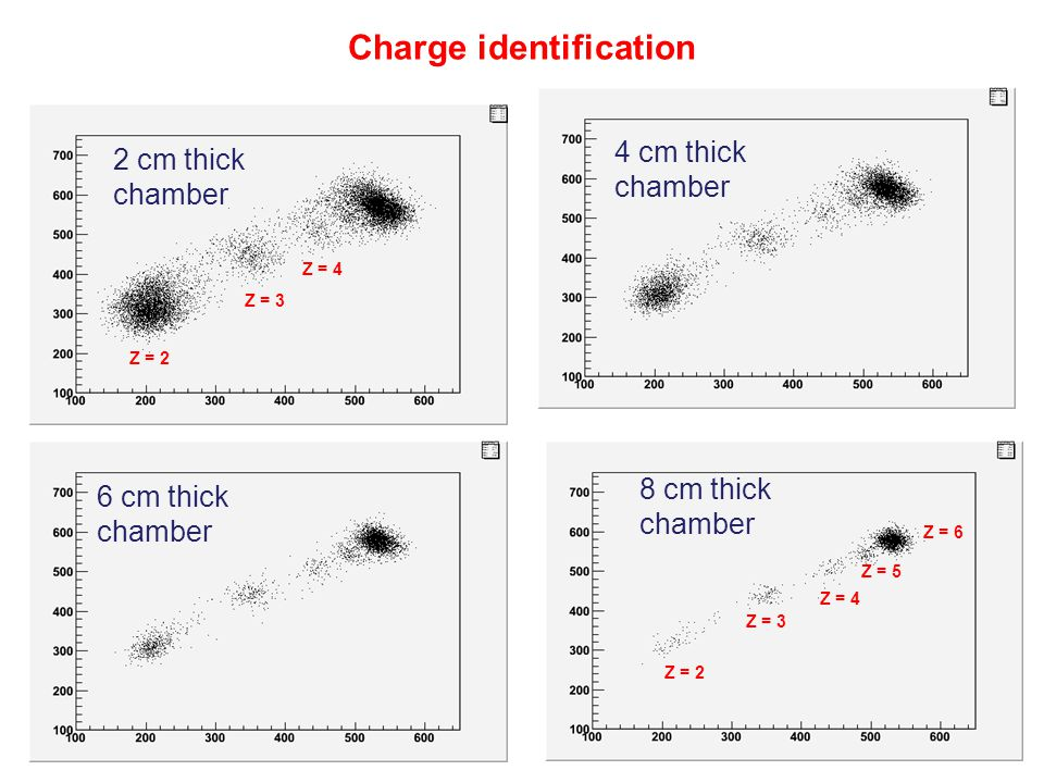 Charge identification Z = 2 Z = 3 Z = 4 2 cm thick chamber 4 cm thick chamber 6 cm thick chamber Z = 4 Z = 3 Z = 2 Z = 5 Z = 6 8 cm thick chamber