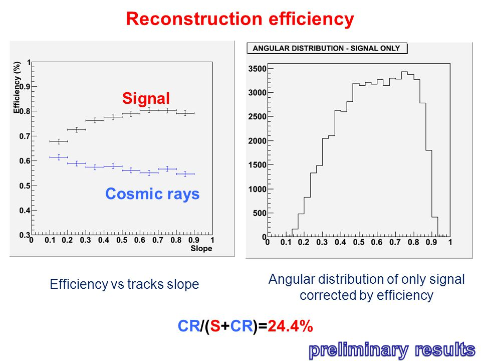 Efficiency vs tracks slope Cosmic rays Signal CR/(S+CR)=24.4% Reconstruction efficiency Angular distribution of only signal corrected by efficiency