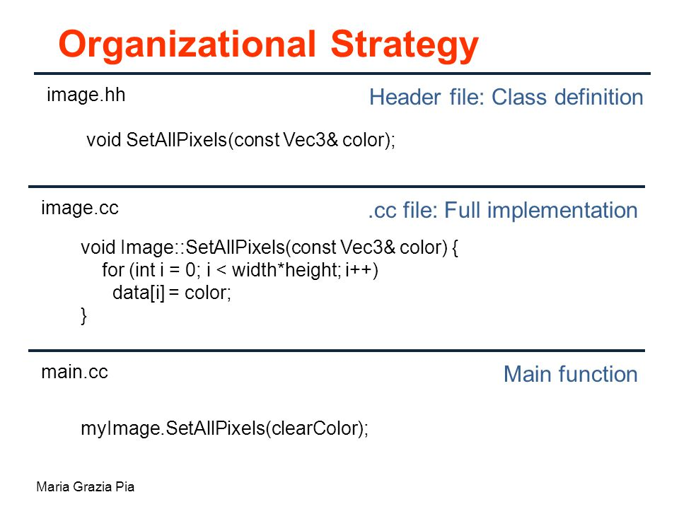 Maria Grazia Pia Organizational Strategy image.hh Header file: Class definition.cc file: Full implementation Main function image.cc main.cc void SetAllPixels(const Vec3& color); void Image::SetAllPixels(const Vec3& color) { for (int i = 0; i < width*height; i++) data[i] = color; } myImage.SetAllPixels(clearColor);