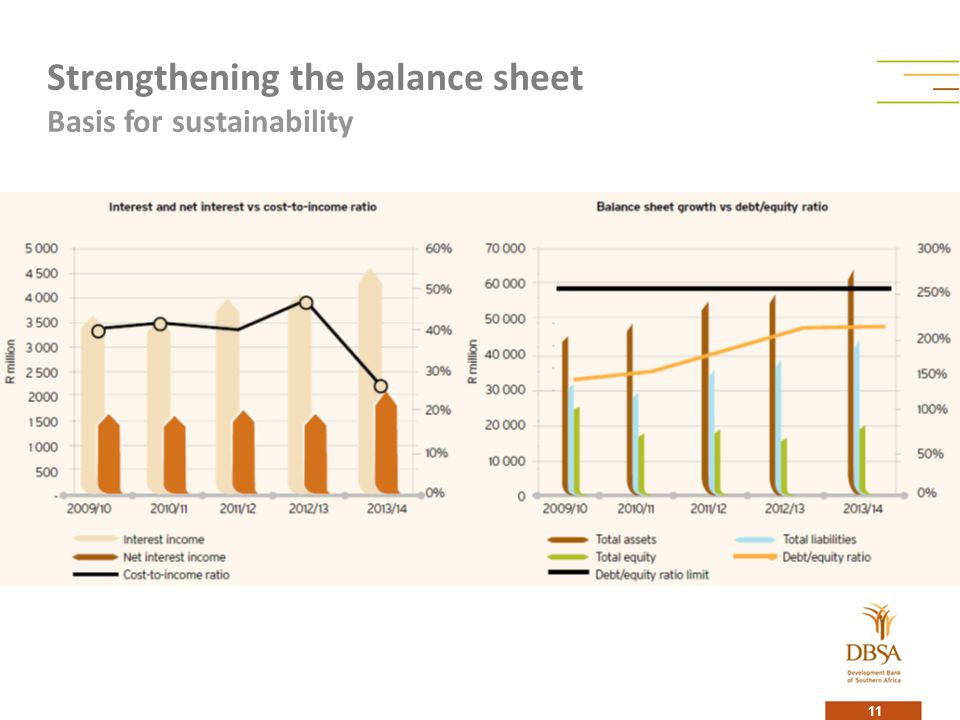 Strengthening the balance sheet Basis for sustainability 11