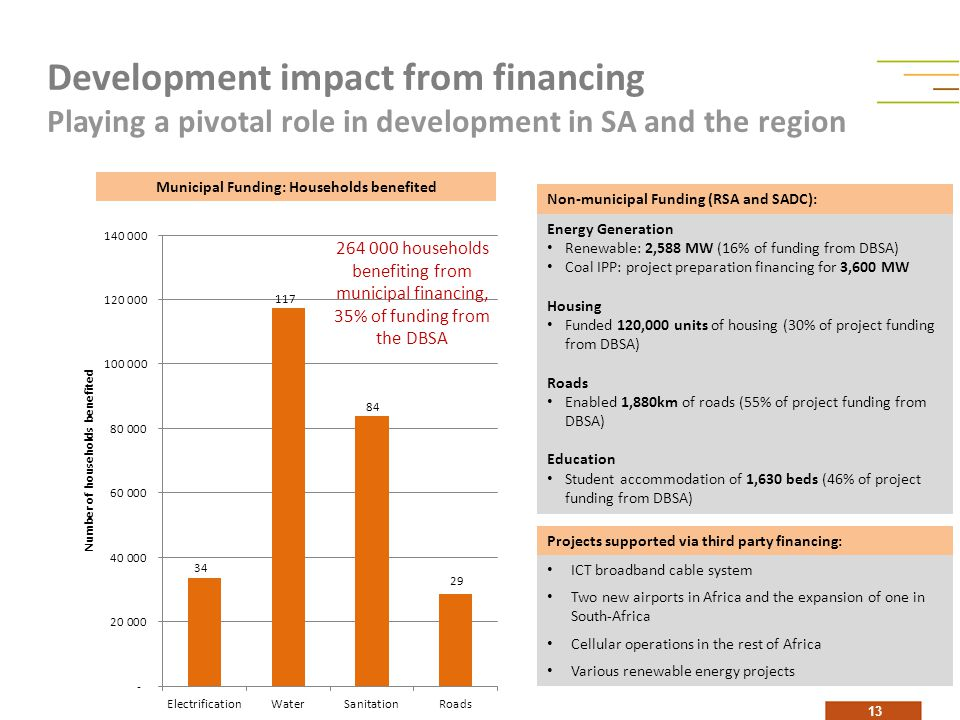 Development impact from financing Playing a pivotal role in development in SA and the region 13 Municipal Funding: Households benefited Projects supported via third party financing: Non-municipal Funding (RSA and SADC): Energy Generation Renewable: 2,588 MW (16% of funding from DBSA) Coal IPP: project preparation financing for 3,600 MW Housing Funded 120,000 units of housing (30% of project funding from DBSA) Roads Enabled 1,880km of roads (55% of project funding from DBSA) Education Student accommodation of 1,630 beds (46% of project funding from DBSA) ICT broadband cable system Two new airports in Africa and the expansion of one in South-Africa Cellular operations in the rest of Africa Various renewable energy projects 264 000 households benefiting from municipal financing, 35% of funding from the DBSA