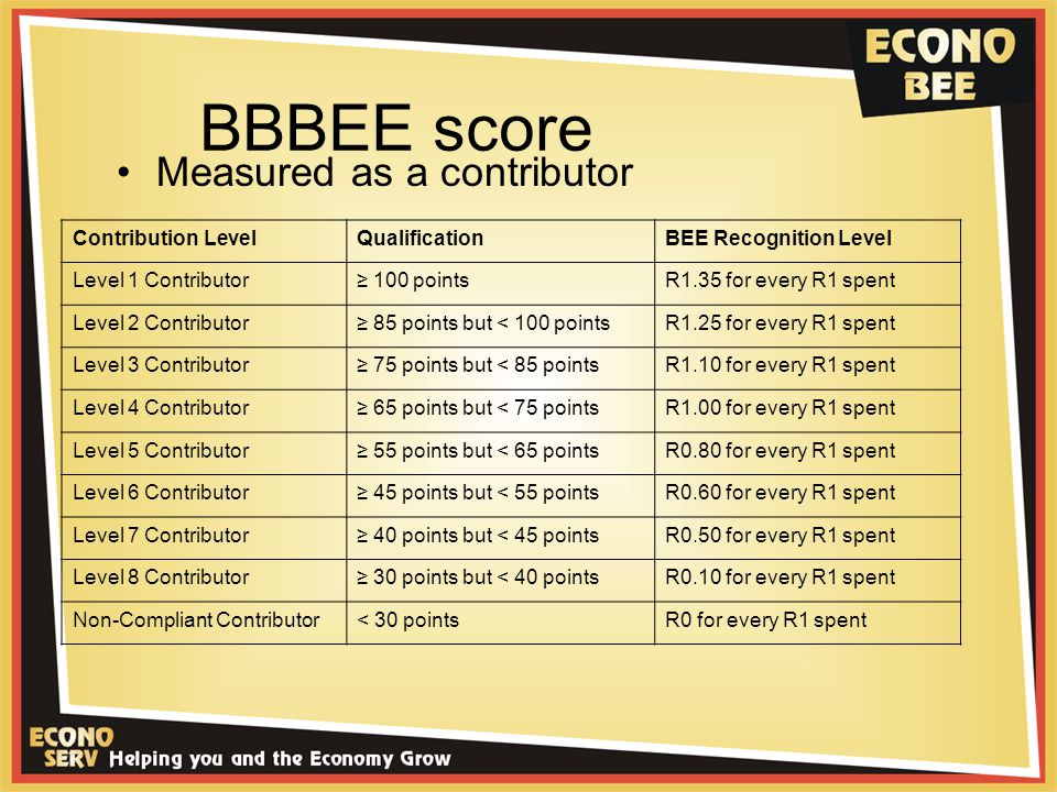 BBBEE score Measured as a contributor Contribution LevelQualificationBEE Recognition Level Level 1 Contributor≥ 100 pointsR1.35 for every R1 spent Level 2 Contributor≥ 85 points but < 100 pointsR1.25 for every R1 spent Level 3 Contributor≥ 75 points but < 85 pointsR1.10 for every R1 spent Level 4 Contributor≥ 65 points but < 75 pointsR1.00 for every R1 spent Level 5 Contributor≥ 55 points but < 65 pointsR0.80 for every R1 spent Level 6 Contributor≥ 45 points but < 55 pointsR0.60 for every R1 spent Level 7 Contributor≥ 40 points but < 45 pointsR0.50 for every R1 spent Level 8 Contributor≥ 30 points but < 40 pointsR0.10 for every R1 spent Non-Compliant Contributor< 30 pointsR0 for every R1 spent