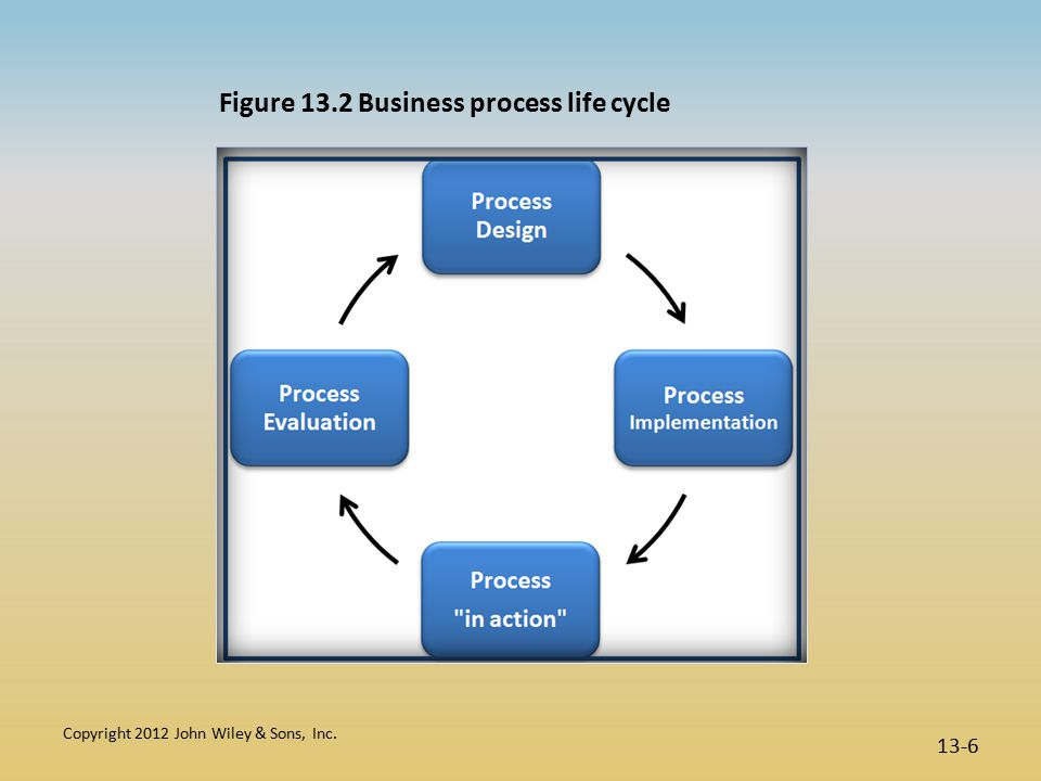 Copyright 2012 John Wiley & Sons, Inc. 13-6 Figure 13.2 Business process life cycle