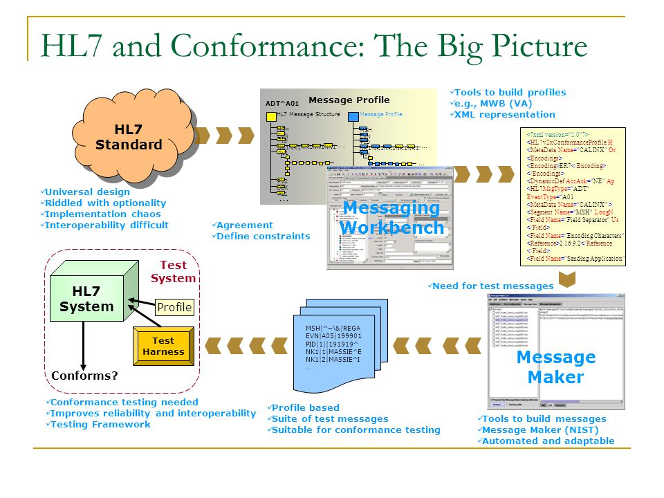 HL7 and Conformance: The Big Picture HL7 Standard HL7 Standard MSH|^~\&|REGA EVN|A05|199901 PID|1||191919^ NK1|1|MASSIE^E NK1|2|MASSIE^I … HL7 System <HL7v2xConformanceProfile H <MetaData Name= CALINX Or ER7 <DynamicDef AccAck= NE Ap <HL7MsgType= ADT EventType= A01 <Segment Name= MSH LongN <Field Name= Field Separator Us <Field Name= Encoding Characters 2.16.9.2</Reference <Field Name= Sending Application Universal design Riddled with optionality Implementation chaos Interoperability difficult Agreement Define constraints Tools to build profiles e.g., MWB (VA) XML representation Messaging Workbench Message Maker Tools to build messages Message Maker (NIST) Automated and adaptable Profile based Suite of test messages Suitable for conformance testing Conformance testing needed Improves reliability and interoperability Testing Framework Test Harness Conforms.