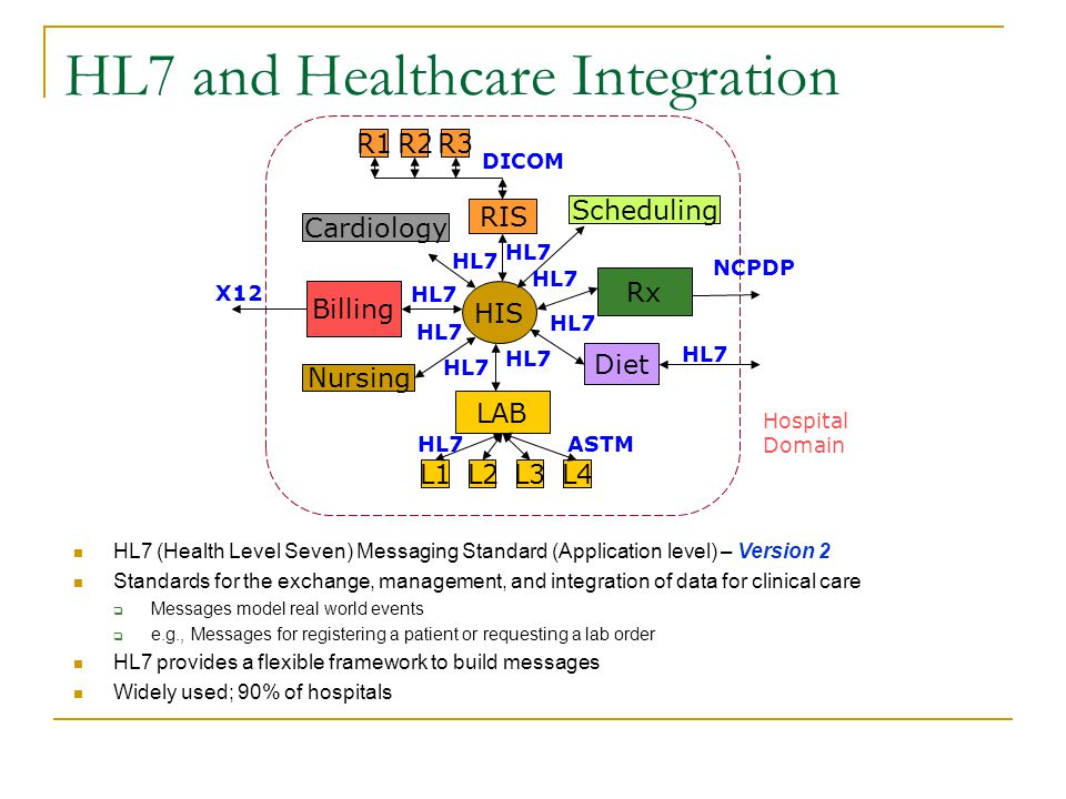 HL7 and Healthcare Integration HL7 (Health Level Seven) Messaging Standard (Application level) – Version 2 Standards for the exchange, management, and integration of data for clinical care  Messages model real world events  e.g., Messages for registering a patient or requesting a lab order HL7 provides a flexible framework to build messages Widely used; 90% of hospitals HIS Billing LAB L1L2L3L4 Rx Diet Cardiology RIS Scheduling Nursing HL7 R3R2R1 Hospital Domain DICOM ASTM NCPDP X12 HL7