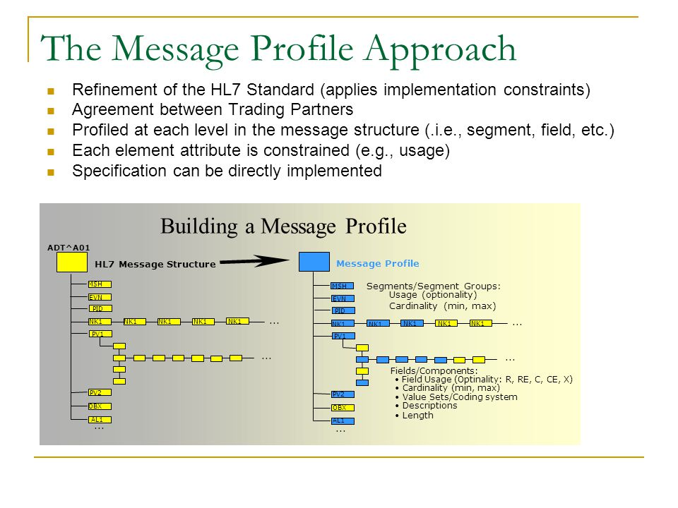 The Message Profile Approach Refinement of the HL7 Standard (applies implementation constraints) Agreement between Trading Partners Profiled at each level in the message structure (.i.e., segment, field, etc.) Each element attribute is constrained (e.g., usage) Specification can be directly implemented