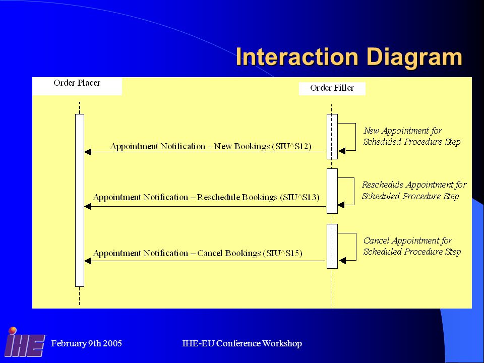 February 9th 2005IHE-EU Conference Workshop Interaction Diagram