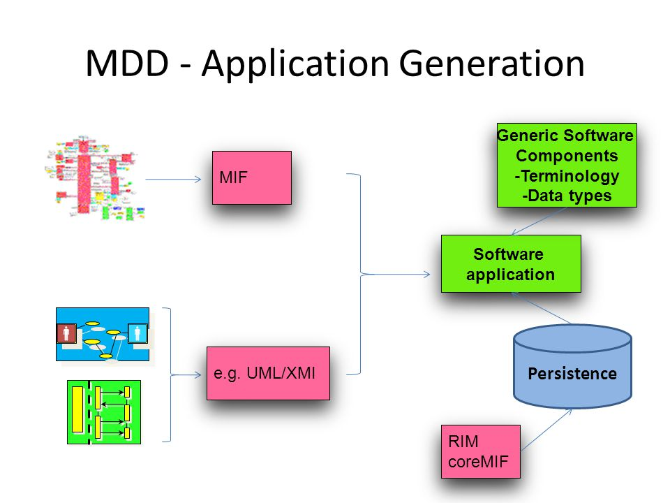 MDD - Application Generation MIF Software application Software application e.g.