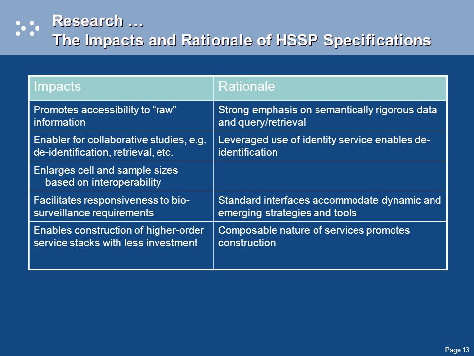 Page 13 Research … The Impacts and Rationale of HSSP Specifications ImpactsRationale Promotes accessibility to raw information Strong emphasis on semantically rigorous data and query/retrieval Enabler for collaborative studies, e.g.